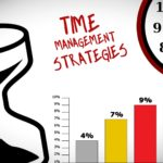 The 4Ds golden role for time management